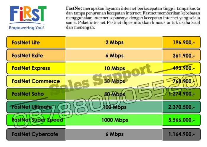 First Media - Internet Wifi dengan Router Cisco 3.0