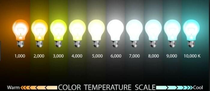 Nhiệt độ màu ánh sáng là gì? Nhiệt độ màu đèn led là gì?