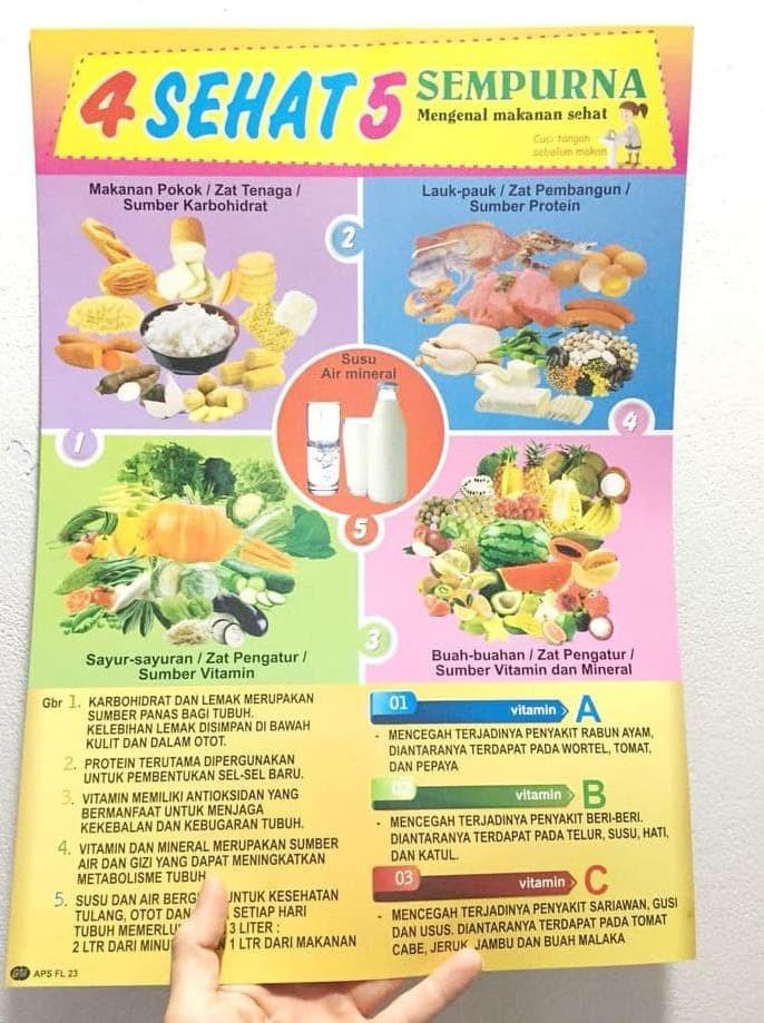 Jual Jual Mainan Poster Edukasi Anak 4 Sehat 5 Sempurna Termurah Promo Jakarta Barat Tokolancelot Tokopedia