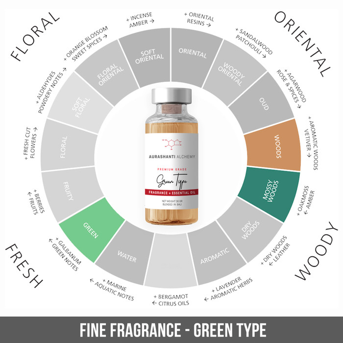 Jual Mistletoe 30gr - Natural Fragrance Oil For Soy Wax - Skin safe - Kab   Gianyar - AuraShanti Alchemy | Tokopedia