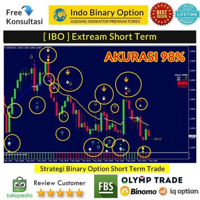 (New) Trading binomo,strategi terbaik profit 90% loss 10%