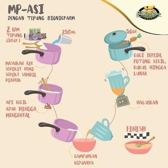 Jual Tepung Beras Organic Bayi Bionic Farm Organik Mpasi Baby Bayi Jakarta Barat Arinimukhtar Tokopedia