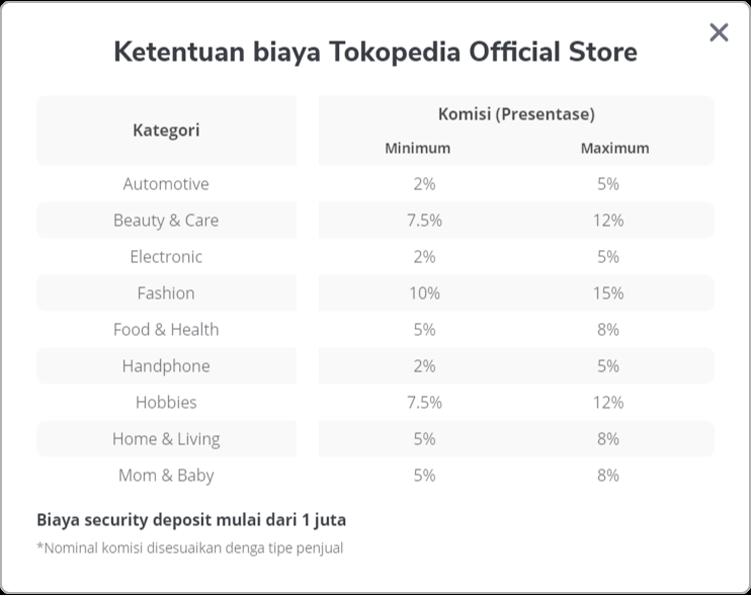 Bagaimana Cara Menjadi Official Store Tokopedia Care