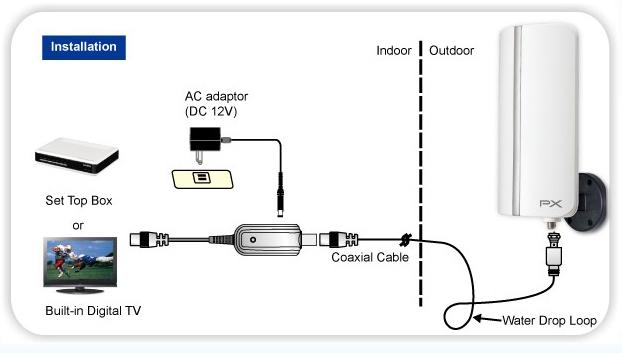 Jual antena digital tv in outdoor px da 5700 garansi 1 - Antena exterior tv ...