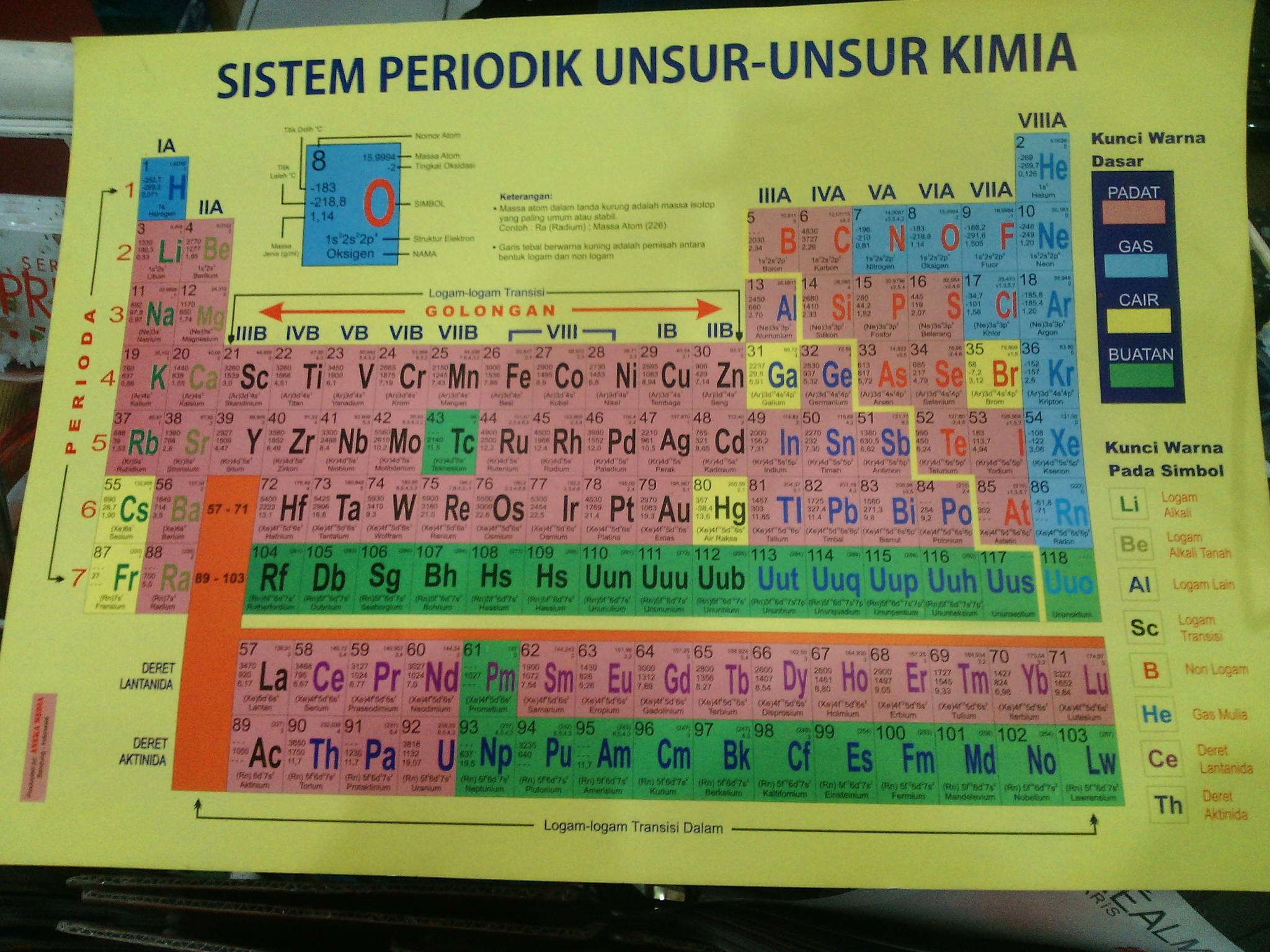 Tabel periodik unsur kimia lengkap - cfaradobad