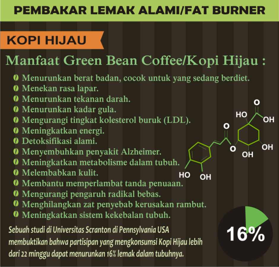 How to Make Green Coffee for Weight Loss?