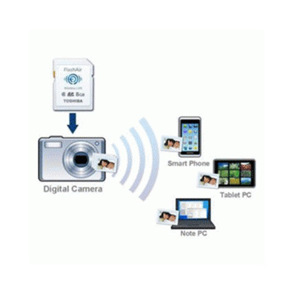 Toshiba Flash Air Wireless SD Card Class 10 16GB - SD-F Diskon