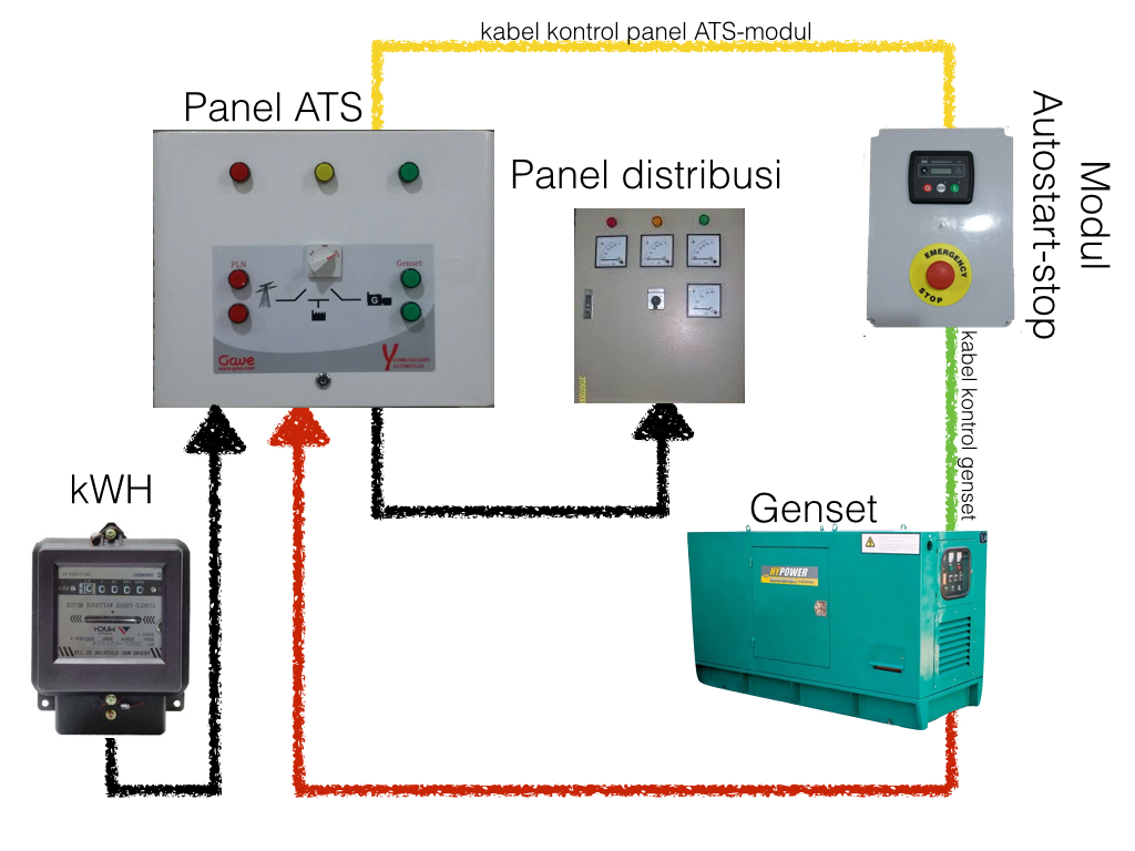 Jual Panel Genset Ats Amf 33 Kva 3phase Tokopedia Wiring