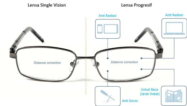Jual Lensa Progresif (Atas Plus Bawah Plus) - Optik Cahaya  30474aa10e