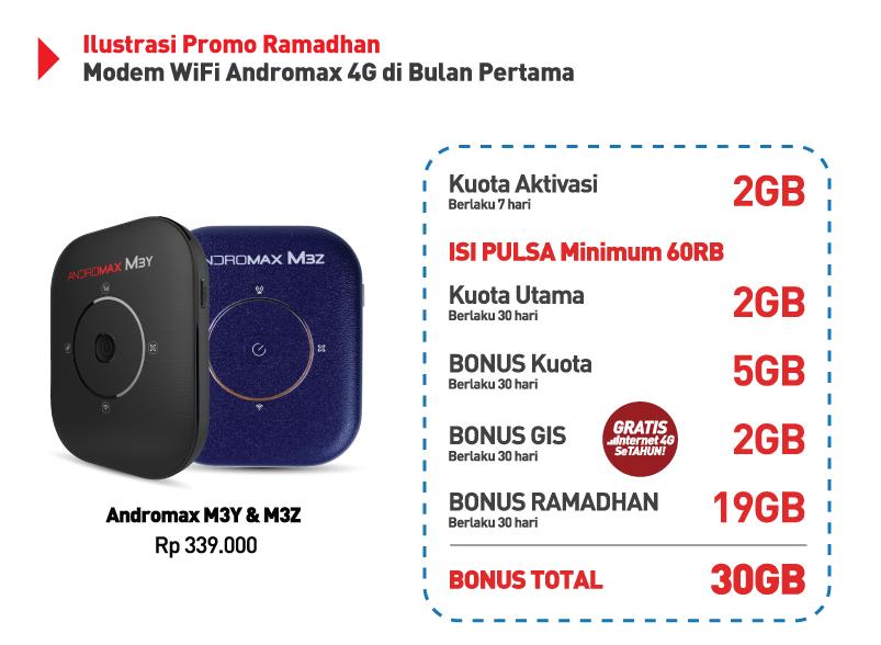 Mifi Modem Wifi 4G Smartfren Andromax M3Y M3Z Jadi Modem Terlaris!