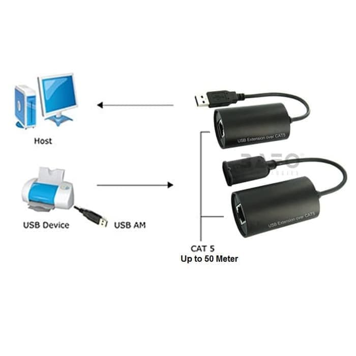 Kabel Perpanjangan USB 2.0 - 50 Meter Via UTP Merk Bafo -BF-4902